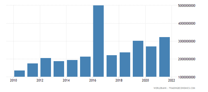 guinea gross capital formation constant 2000 us dollar wb data