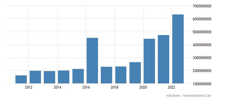 guinea gross capital formation us dollar wb data