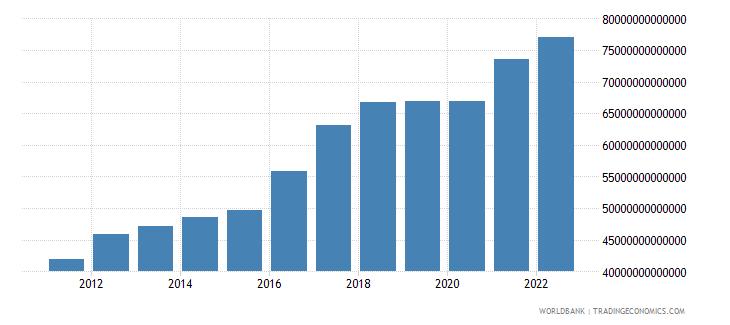 guinea gross domestic income constant lcu wb data