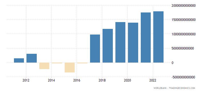 guinea gross domestic savings current lcu wb data
