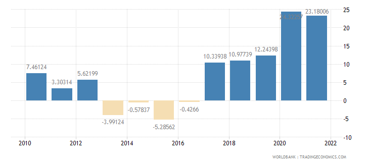 guinea gross domestic savings percent of gdp wb data