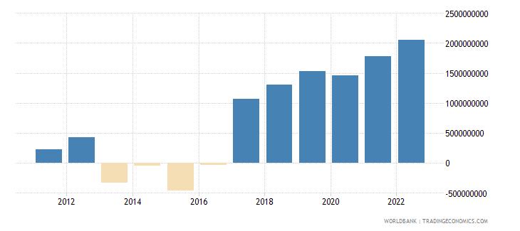 guinea gross domestic savings us dollar wb data