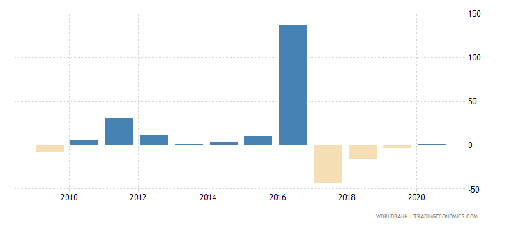guinea gross fixed capital formation annual percent growth wb data