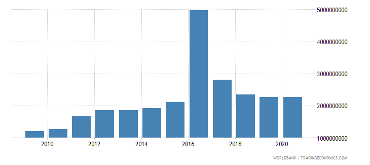guinea gross fixed capital formation constant 2000 us dollar wb data