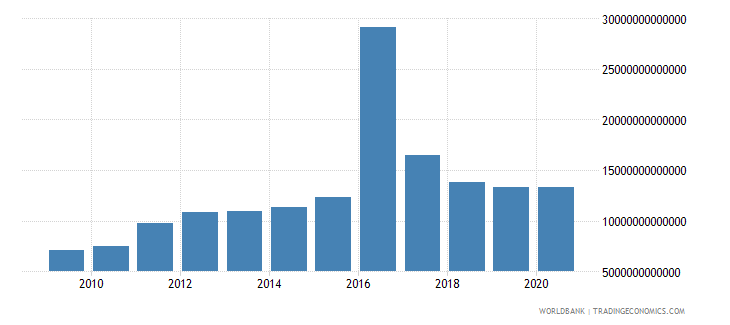 guinea gross fixed capital formation constant lcu wb data