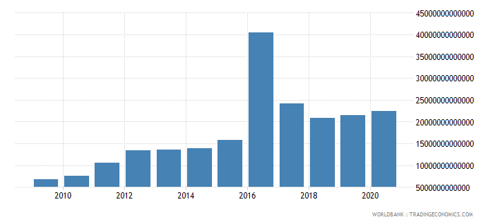 guinea gross fixed capital formation current lcu wb data