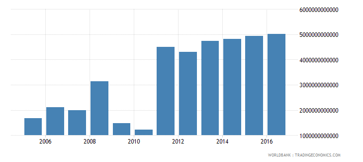 guinea gross fixed capital formation private sector current lcu wb data