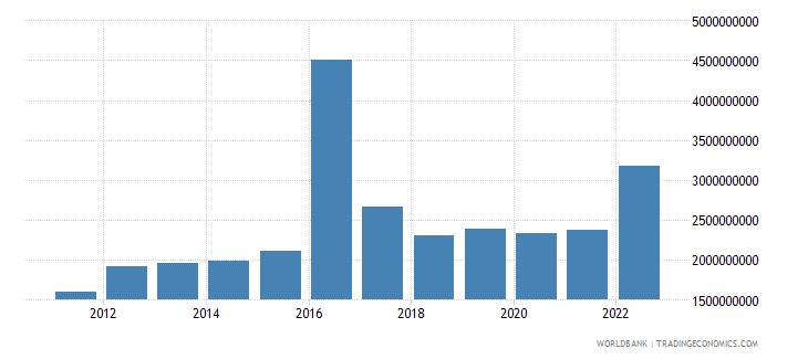 guinea gross fixed capital formation us dollar wb data