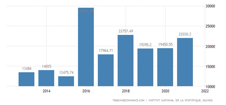 Guinea Gross Fixed Capital Formation