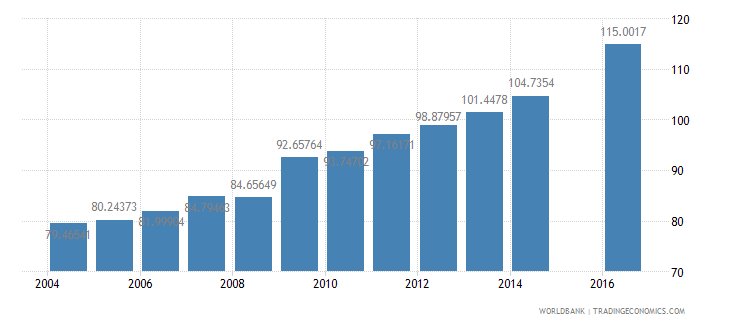 guinea gross intake rate in grade 1 total percent of relevant age group wb data