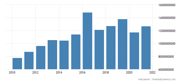 guinea gross national expenditure constant 2000 us dollar wb data