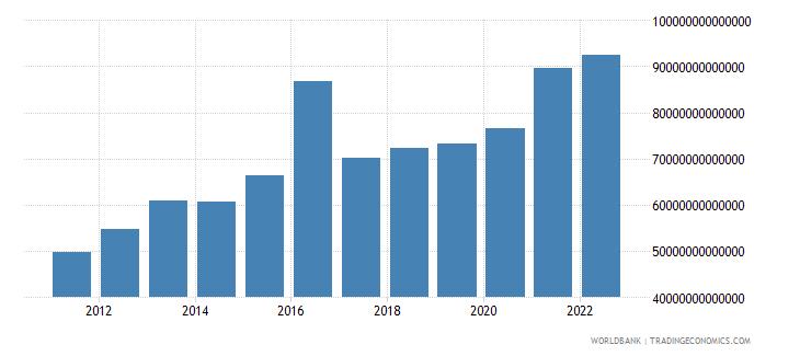 guinea gross national expenditure constant lcu wb data