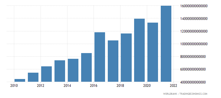 guinea gross national expenditure current lcu wb data