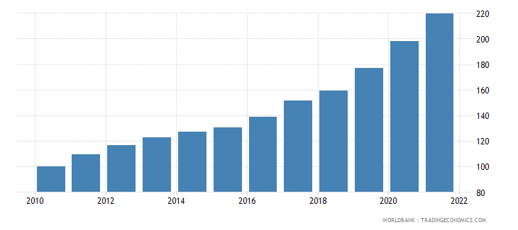 guinea gross national expenditure deflator base year varies by country wb data