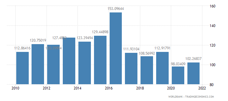 guinea gross national expenditure percent of gdp wb data