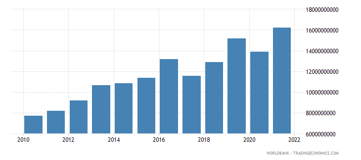 guinea gross national expenditure us dollar wb data