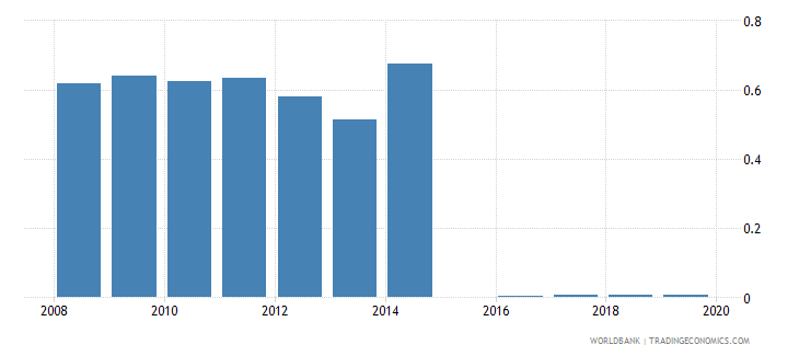 guinea gross portfolio equity liabilities to gdp percent wb data