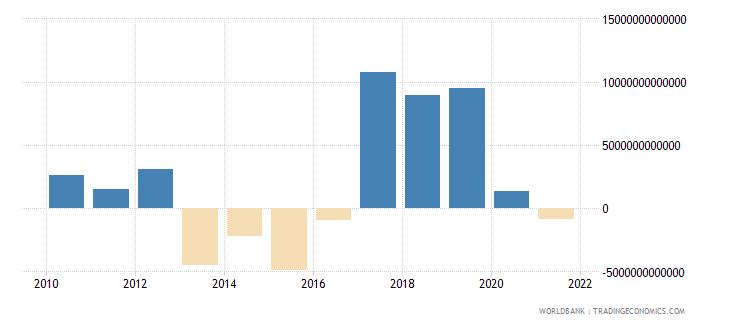 guinea gross savings current lcu wb data