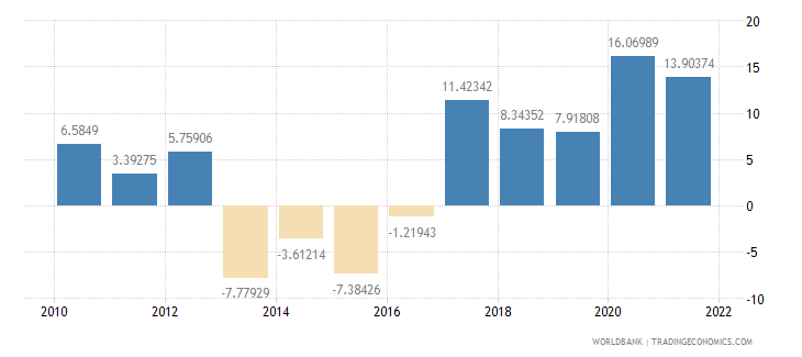 guinea gross savings percent of gdp wb data