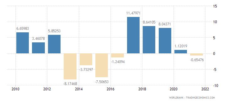 guinea gross savings percent of gni wb data