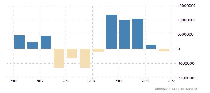 guinea gross savings us dollar wb data