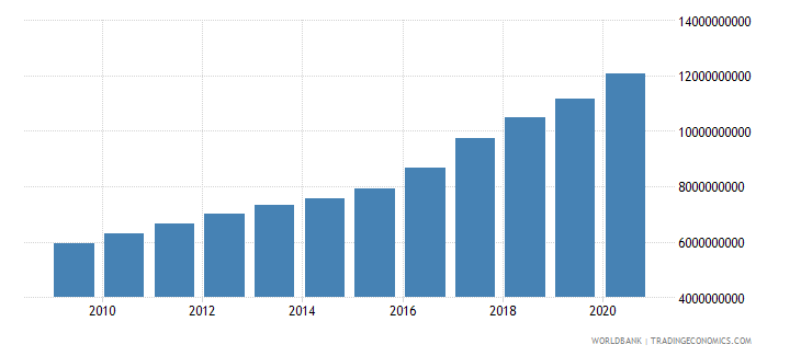 guinea gross value added at factor cost constant 2000 us dollar wb data