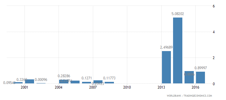 guinea high technology exports percent of manufactured exports wb data