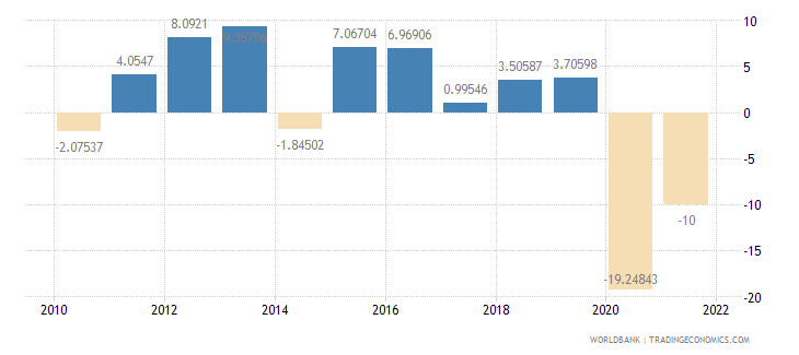 guinea household final consumption expenditure annual percent growth wb data
