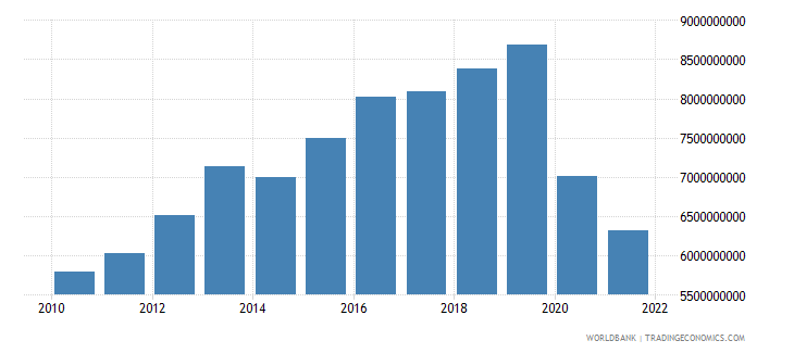 guinea household final consumption expenditure constant 2000 us dollar wb data