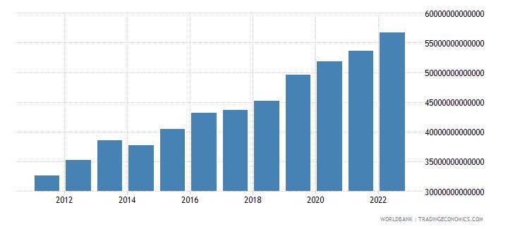 guinea household final consumption expenditure constant lcu wb data