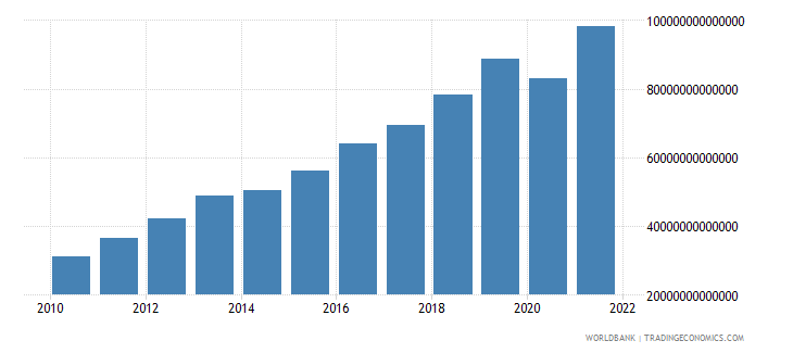 guinea household final consumption expenditure current lcu wb data