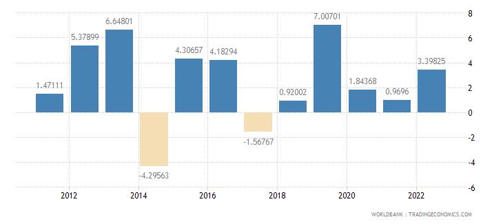 guinea household final consumption expenditure per capita growth annual percent wb data