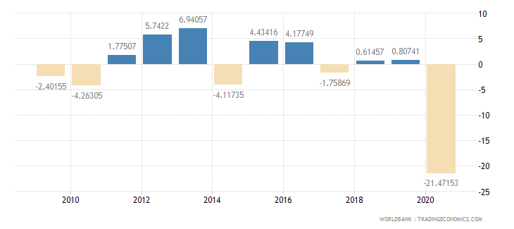 guinea household final consumption expenditure per capita growth annual percent wb data