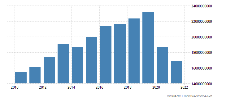 guinea household final consumption expenditure ppp constant 2005 international dollar wb data