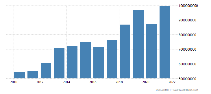 guinea household final consumption expenditure us dollar wb data
