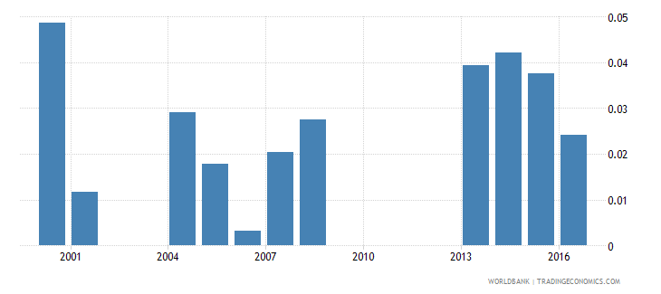 guinea ict goods exports percent of total goods exports wb data