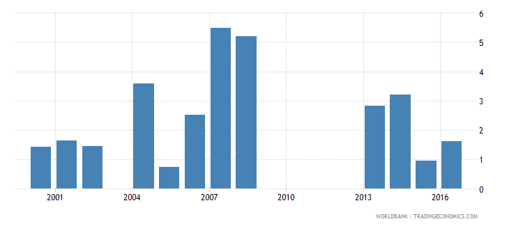 guinea ict goods imports percent total goods imports wb data