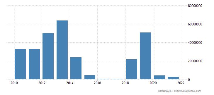 guinea ict service exports bop us dollar wb data