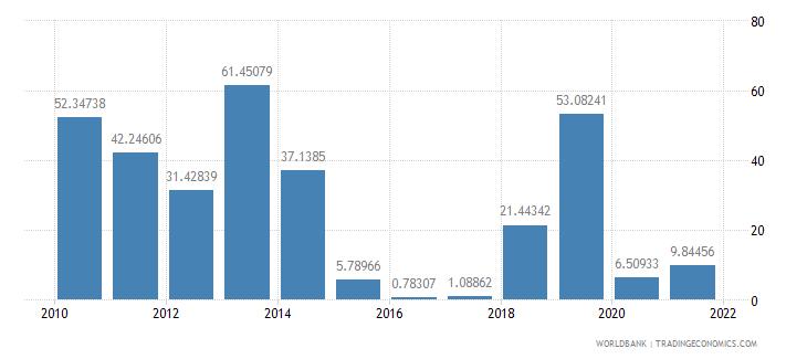 guinea ict service exports percent of service exports bop wb data