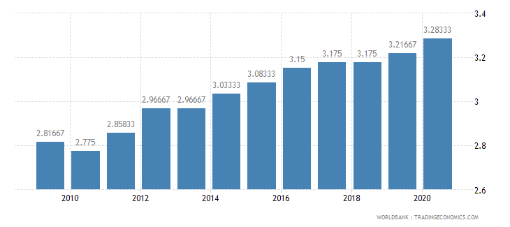 guinea ida resource allocation index 1 low to 6 high wb data