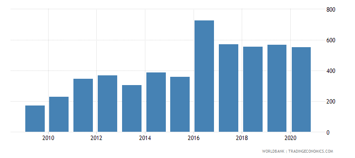 guinea import value index 2000  100 wb data