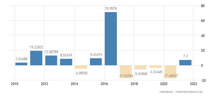 guinea imports of goods and services annual percent growth wb data