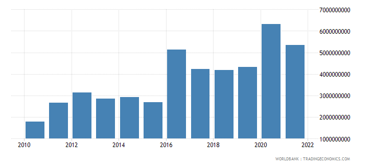 guinea imports of goods and services bop us dollar wb data