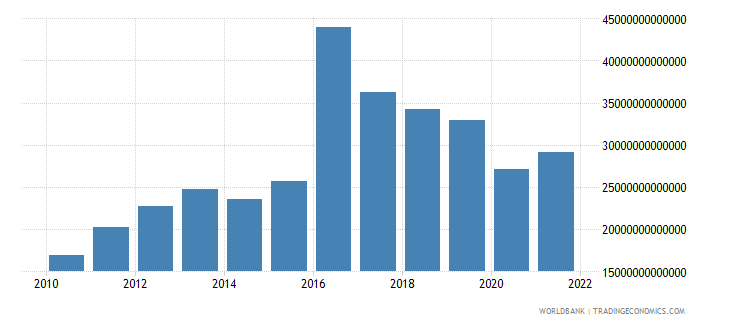 guinea imports of goods and services constant lcu wb data