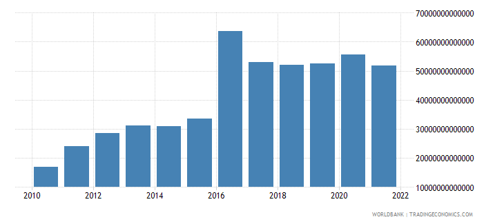 guinea imports of goods and services current lcu wb data