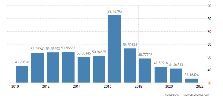 guinea imports of goods and services percent of gdp wb data