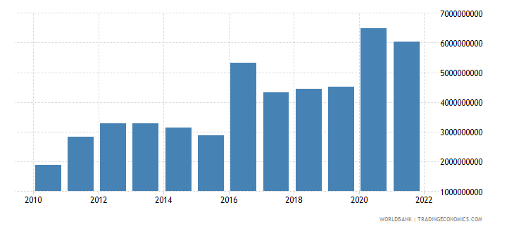 guinea imports of goods services and income bop us dollar wb data