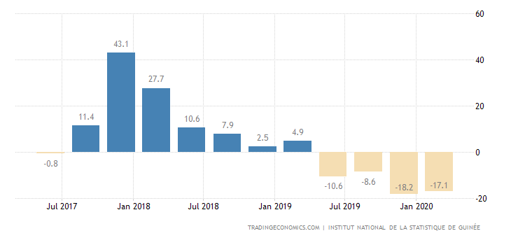 Guinea Industrial Production