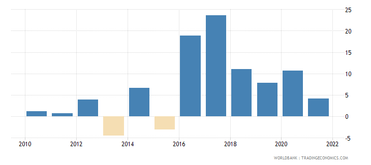 guinea industry value added annual percent growth wb data