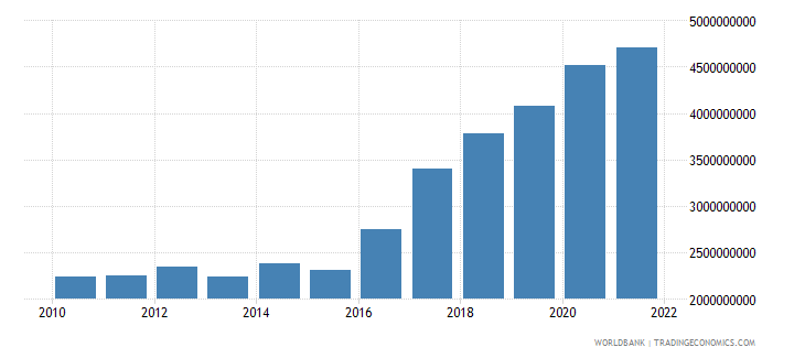 guinea industry value added constant 2000 us dollar wb data